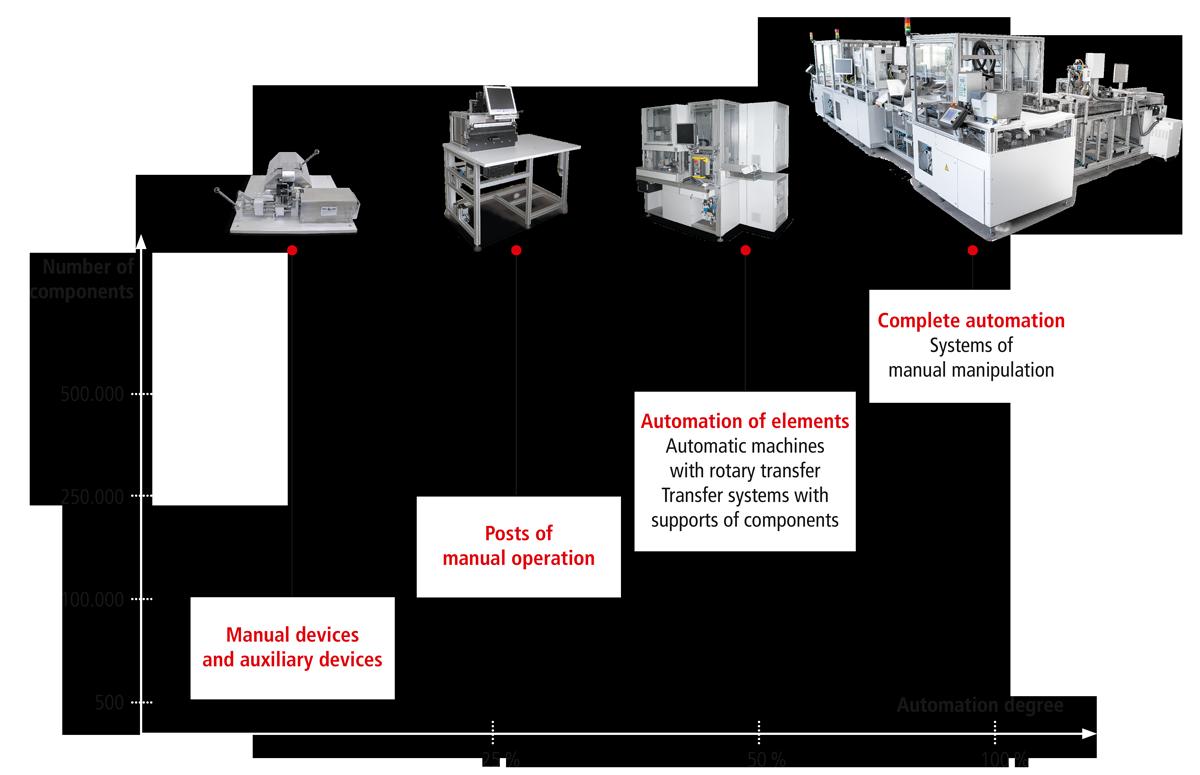 Automation steps