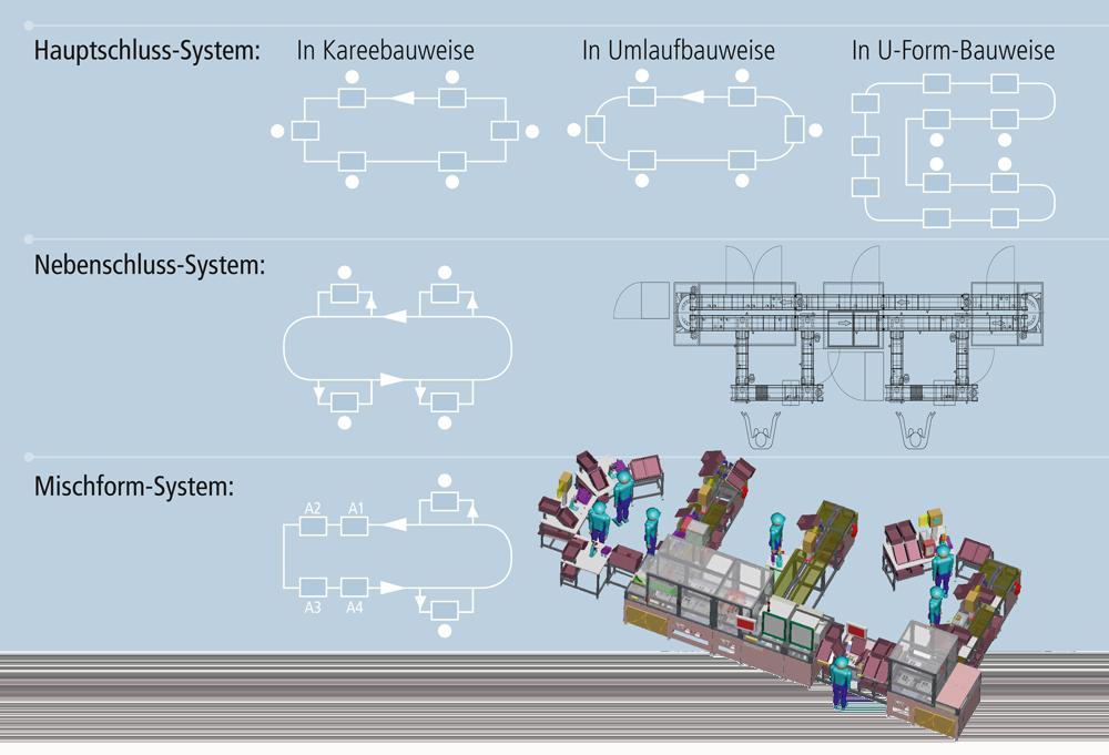 WT Transfersysteme Anlagenlayouts
